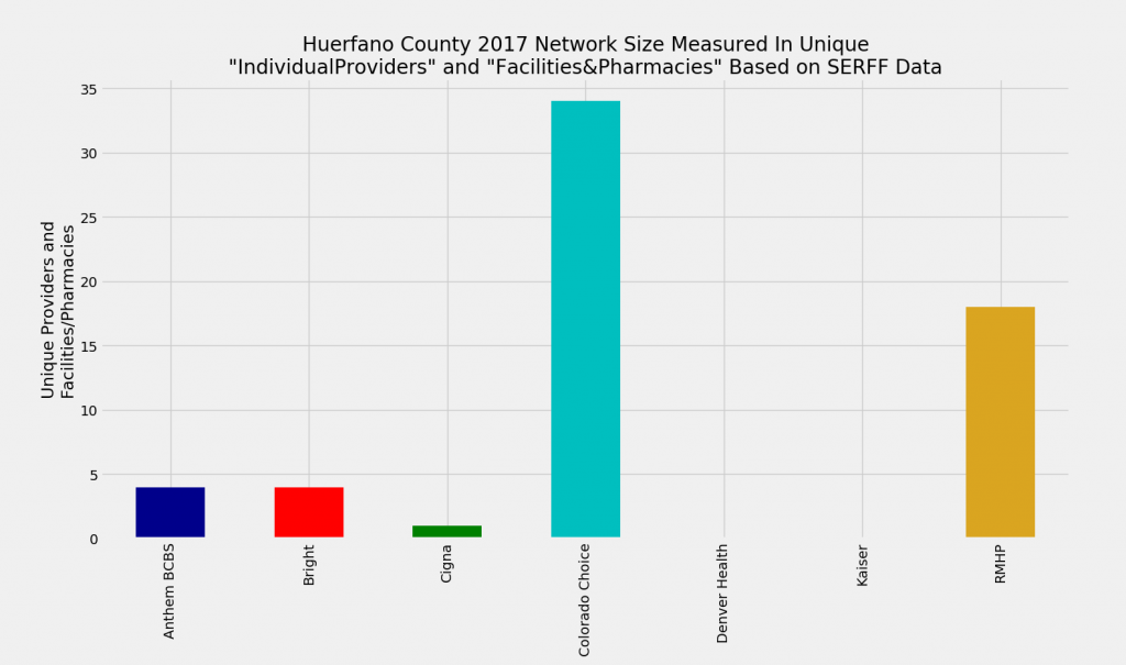 Huerfano_County_Network_Size_ProFac_Rating