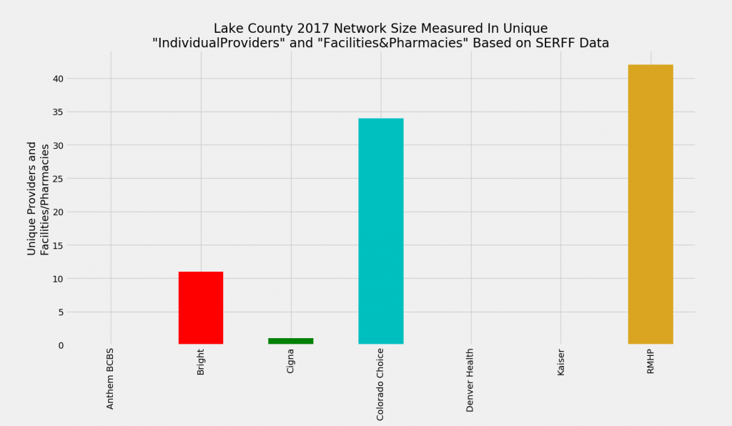 Lake_County_Network_Size_ProFac_Rating