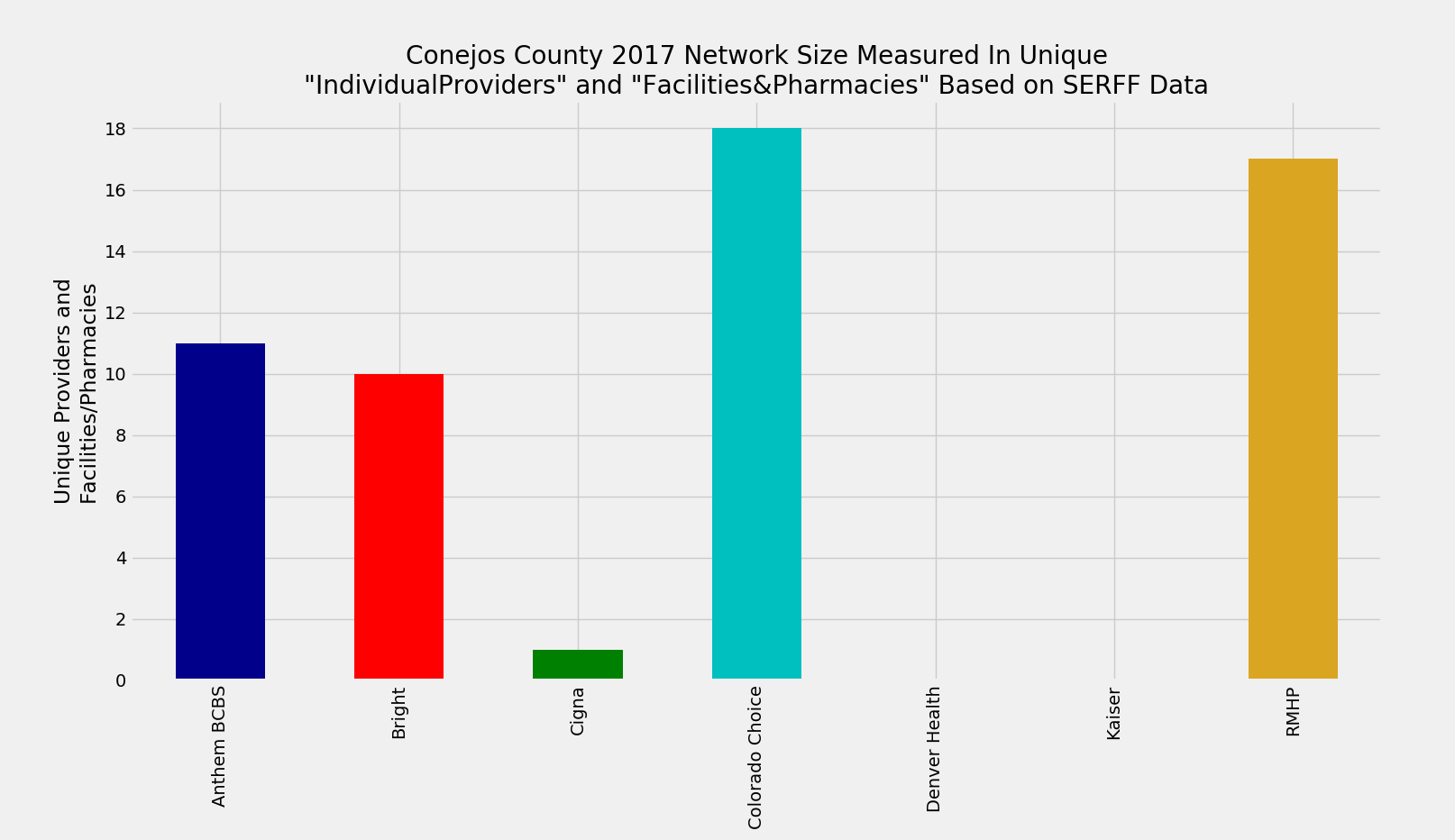 Conejos_County_Network_Size_ProFac_Rating