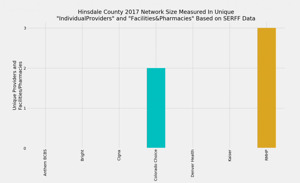 Hinsdale_County_Network_Size_ProFac_Rating1