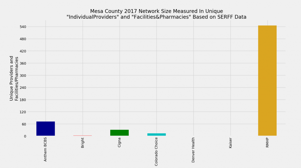 Mesa_County_Network_Size_ProFac_Rating