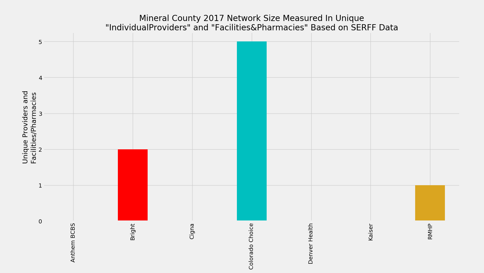 Mineral_County_Network_Size_ProFac_Rating