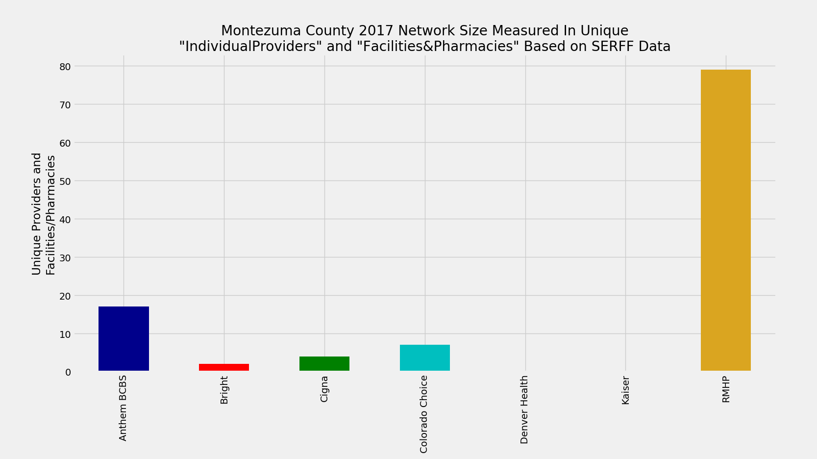 Montezuma_County_Network_Size_ProFac_Rating