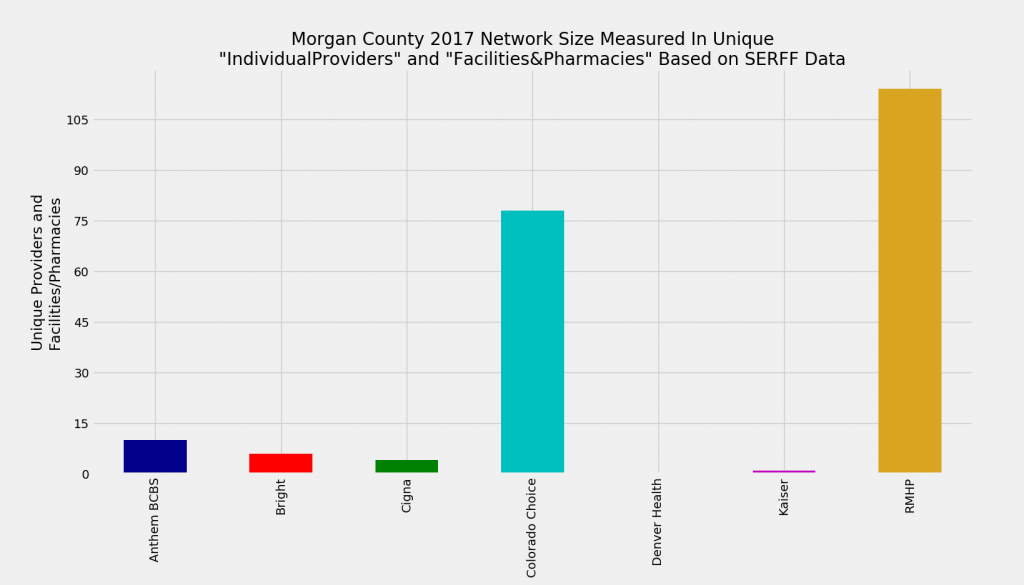 Morgan_County_Network_Size_ProFac_Rating