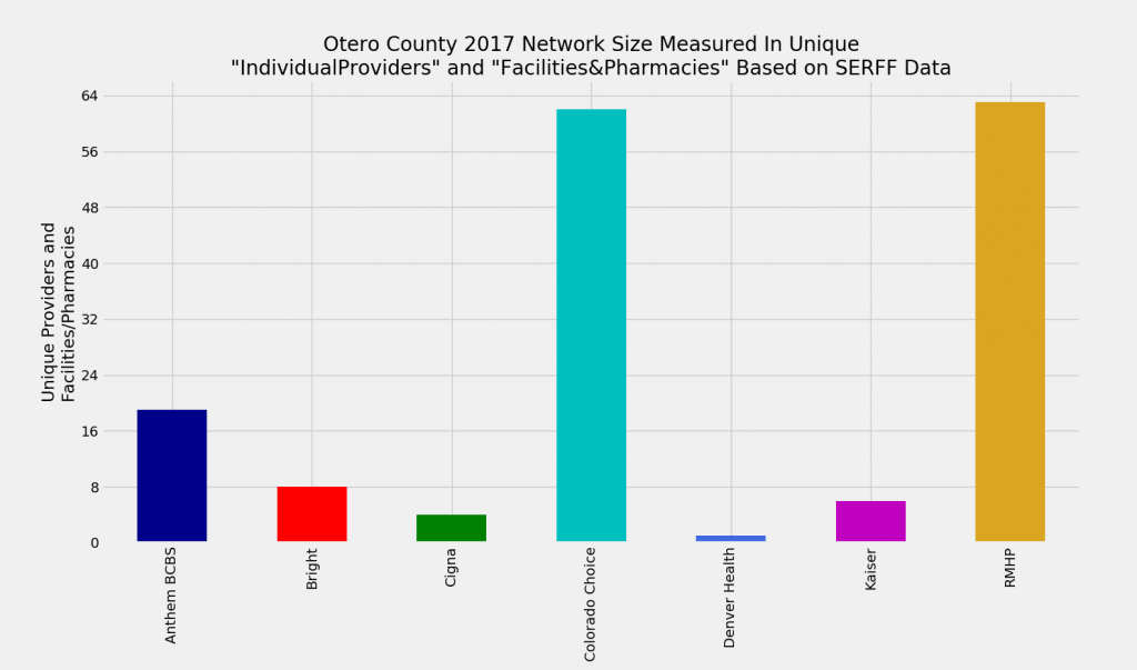 Otero_County_Network_Size_ProFac_Rating