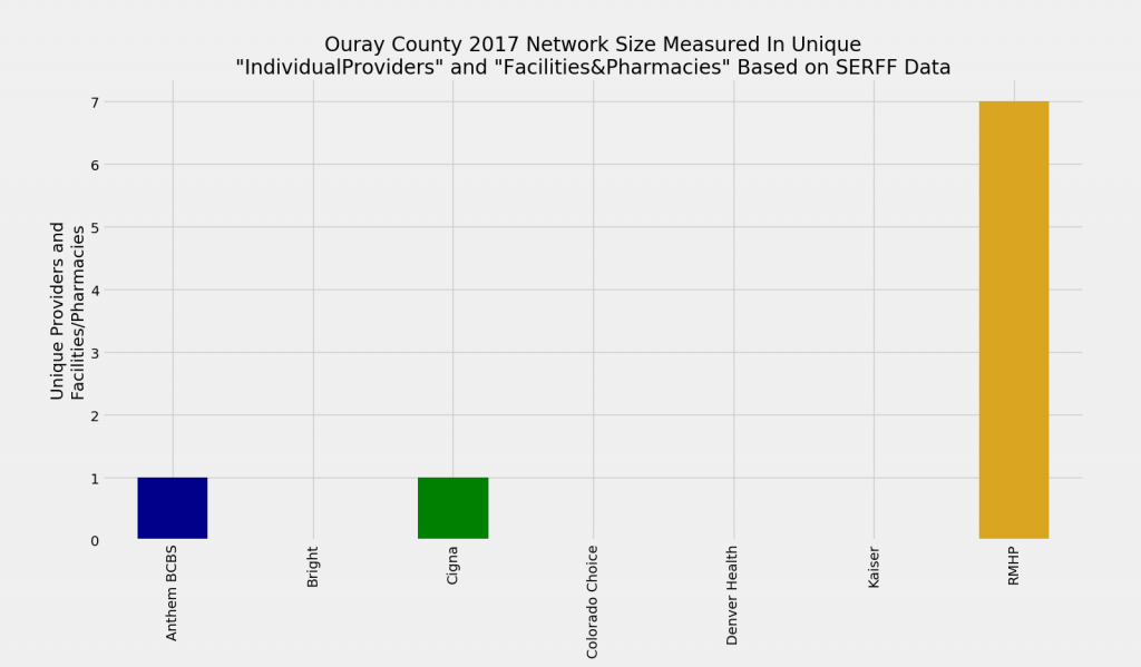 Ouray_County_Network_Size_ProFac_Rating