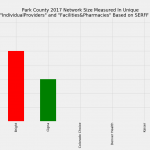 Park County Colorado Individual Market Network Size Rating Based on SERFF Data