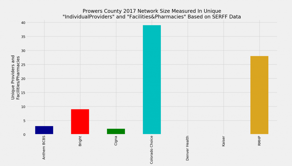 Prowers_County_Network_Size_ProFac_Rating