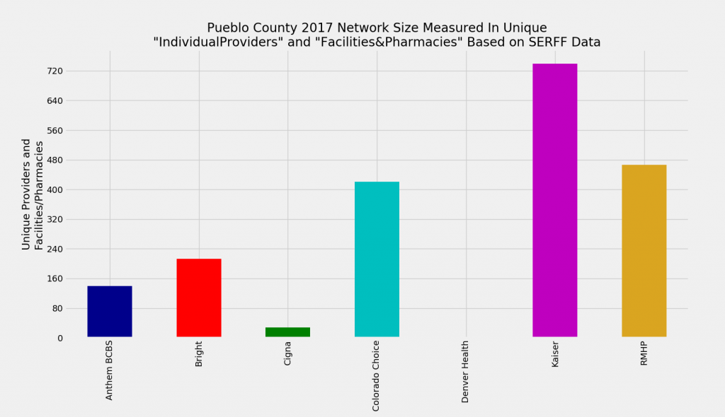 Pueblo_County_Network_Size_ProFac_Rating