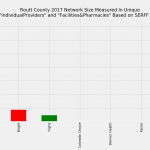 Routt County Colorado Individual Market Network Size Rating Based on SERFF Data