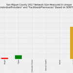 San Miguel County Colorado Individual Market Network Size Rating Based on SERFF Data