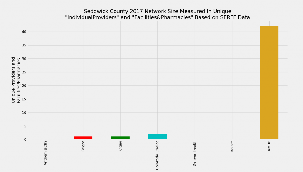 Sedgwick_County_Network_Size_ProFac_Rating