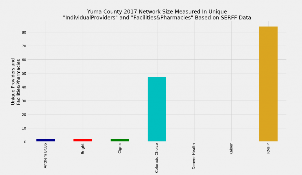 Yuma_County_Network_Size_ProFac_Rating