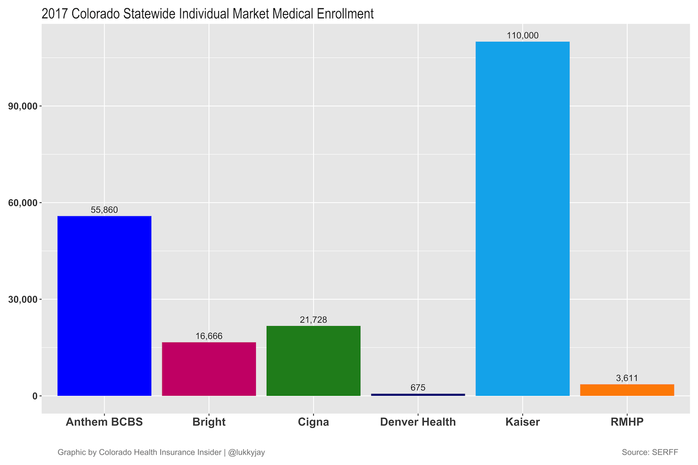 2018 Colorado Medical Total Enrollment