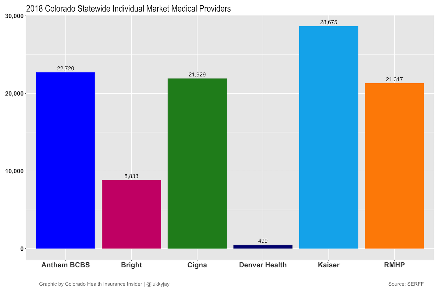 2018 Colorado Individual Market Medical Providers