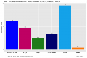 Analyzing the best health insurance companies in Colorado