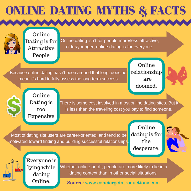 online dating confusion