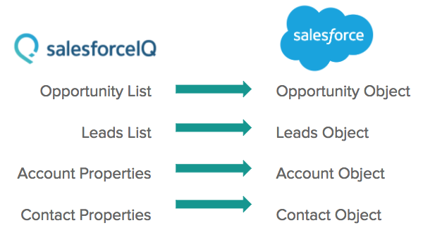 How to Use the SalesforceIQ CRM to Sales Cloud Migration Tool