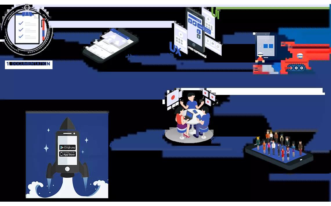 mobile app Developement process