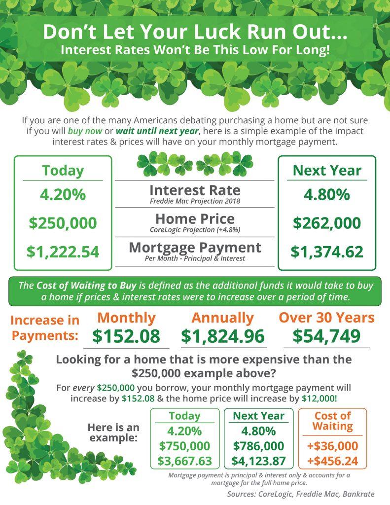 Chesapeake Real Estate: Luck of the Irish