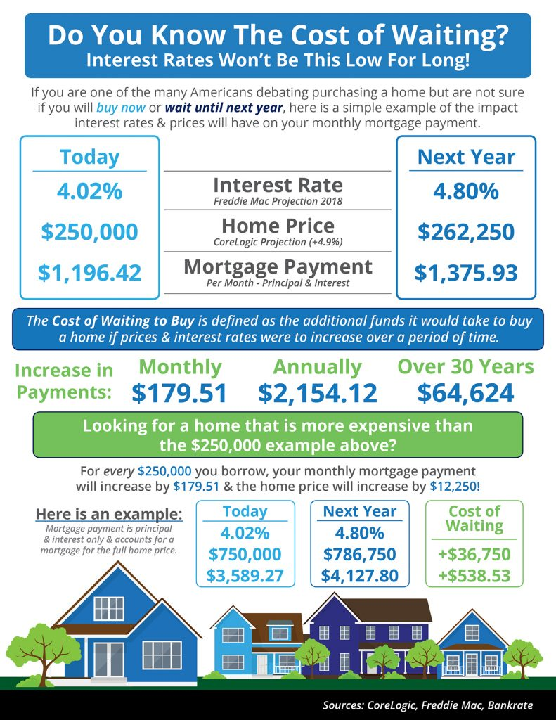 Chesapeake Real Estate:  The Cost of Waiting