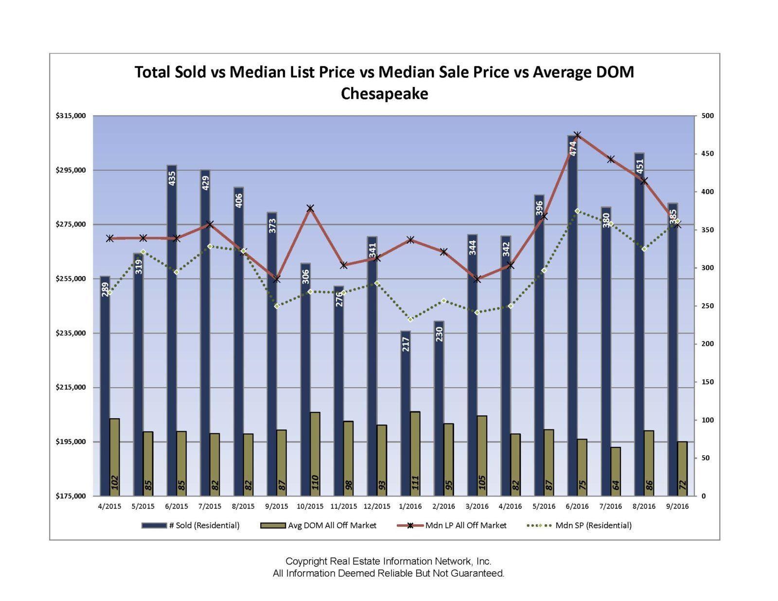Chesapeake Real Estate:  Numbers that Don't Lie