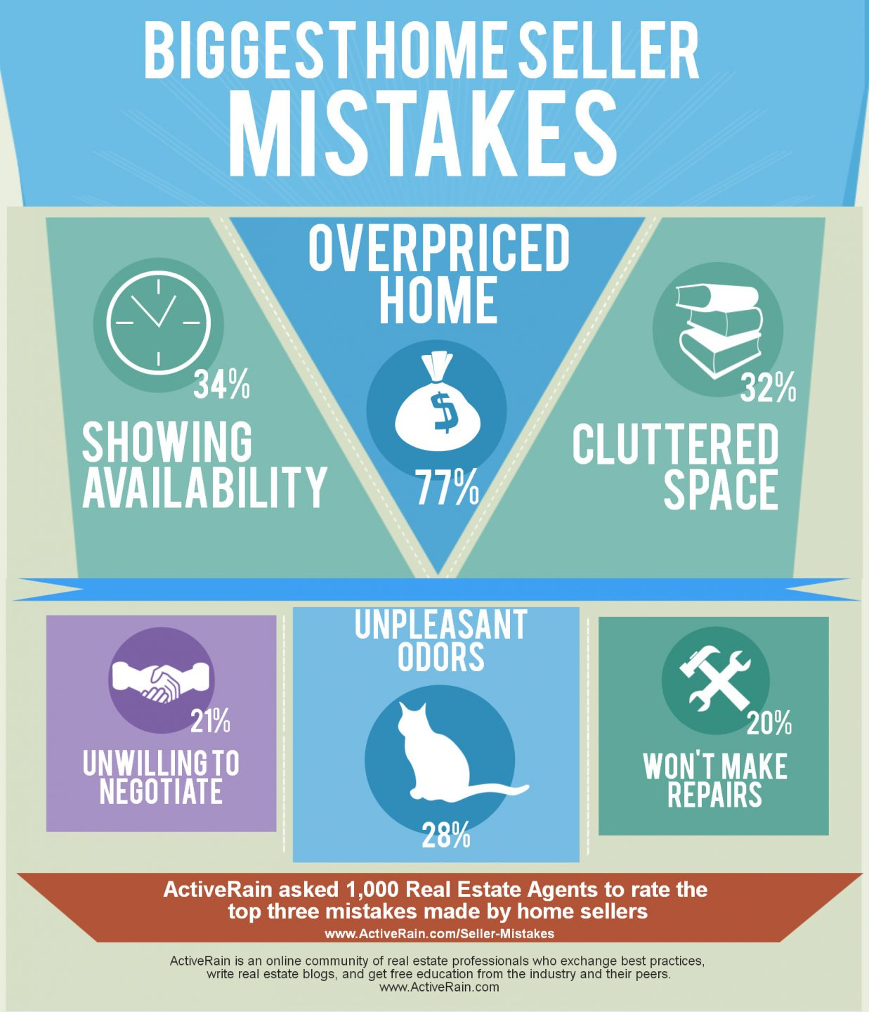 Biggest Home Seller Mistakes