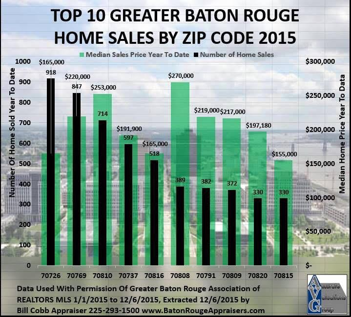 Top 10 home sales in Baton Rouge By Zip 2015