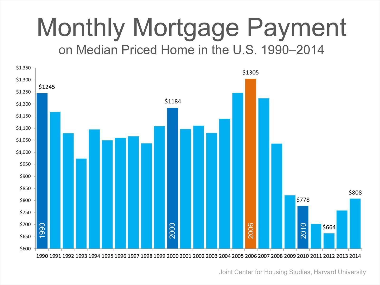 Median-mortgage-payment