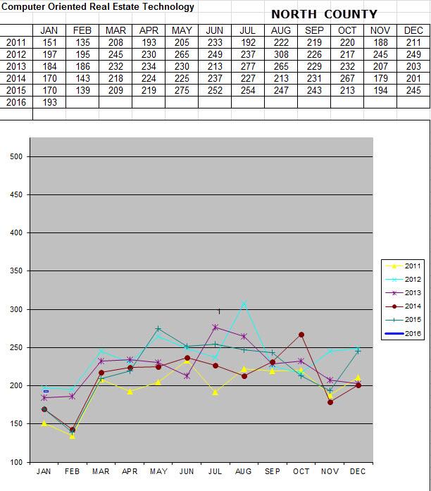 North January Graph