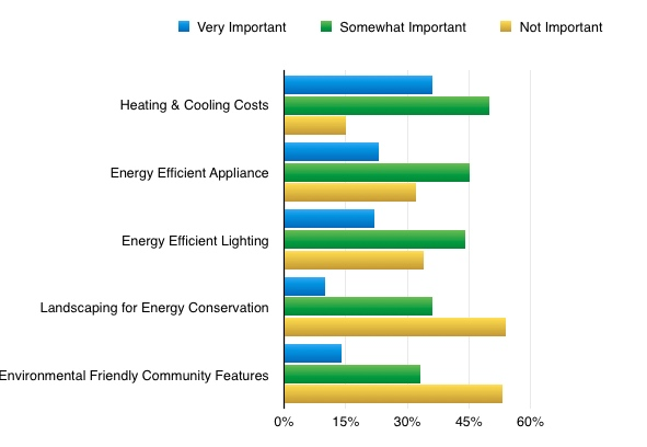 NAR PRofile Enviro Friendly Features