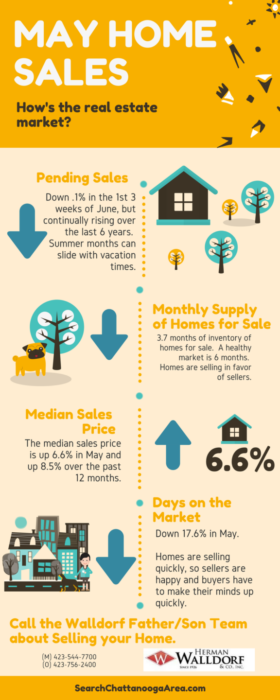 Chattanooga-Home-Sales-in-May-and-June
