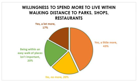 People-pay-more-for-walkable-real-estate