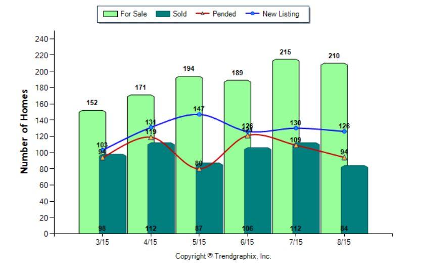 Camarillo Market Stats Aug. 2015