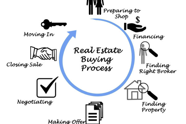 The ins and outs of purchasing a new home. Chris Thompson real estate team can help!