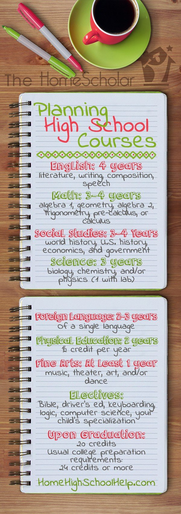 Planning High School Courses #Homeschool @TheHomeScholar