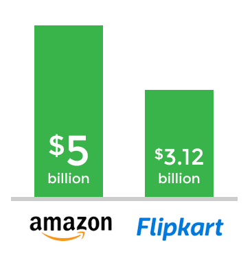 Amazon vs Flipkart Investment Money