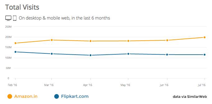 Amazon vs flipkart web search traffic