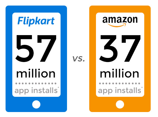 Amazon & Flipkart App Install Counts