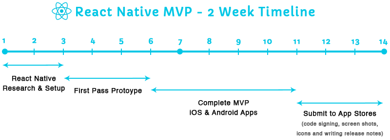 react mvp timeline