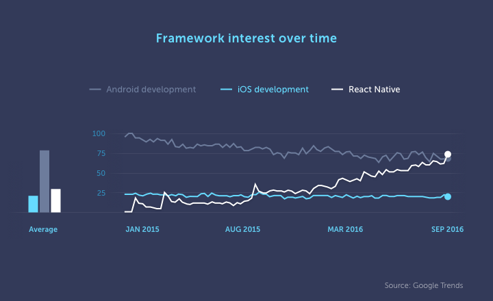 React Native Popularity Graph