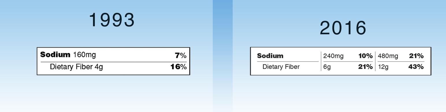 Sodium,Fiber copy