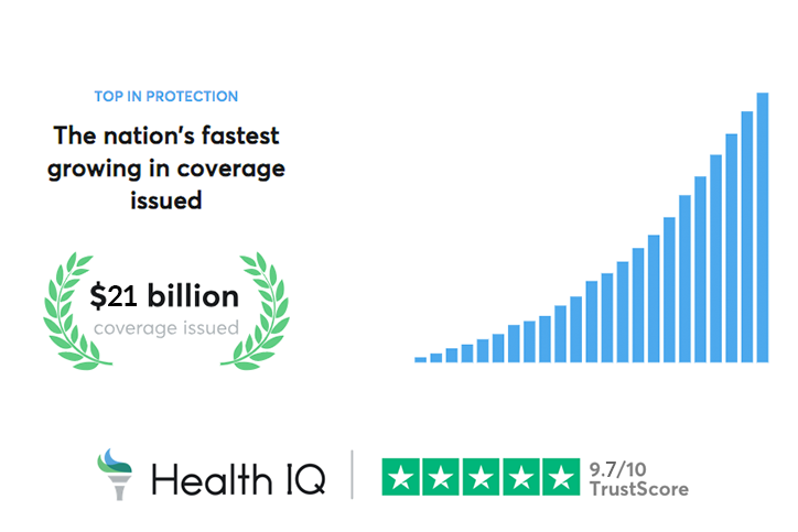 Health IQ Secures $55 Million In Series D Funding to Expand