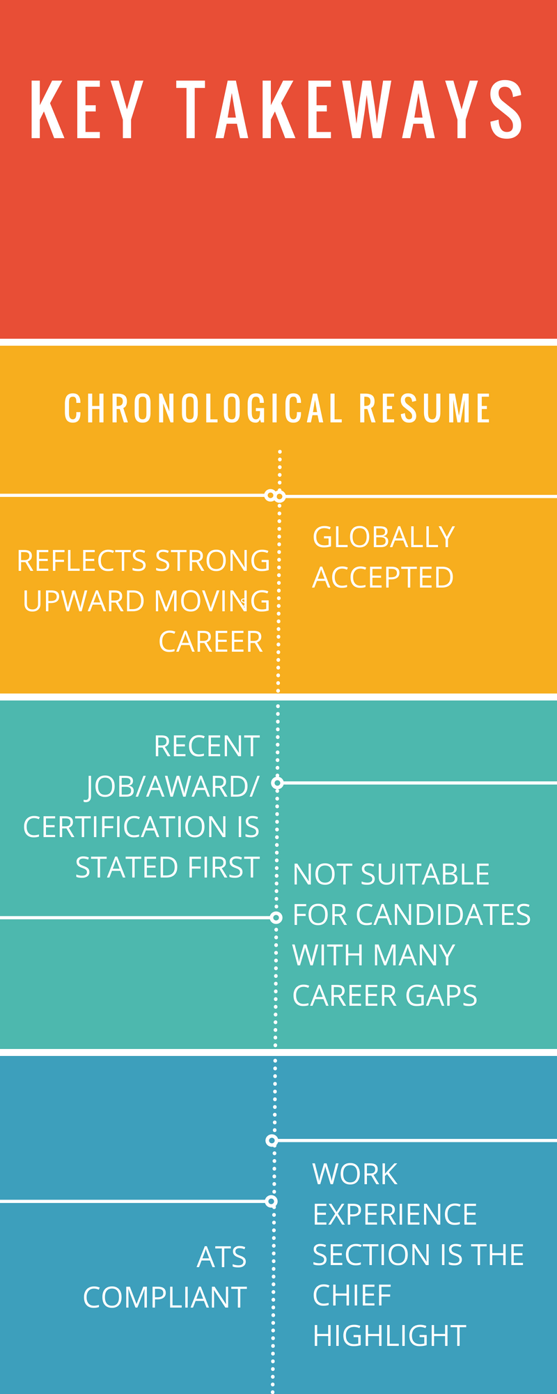 chronological resume  the 2019 guide to reverse