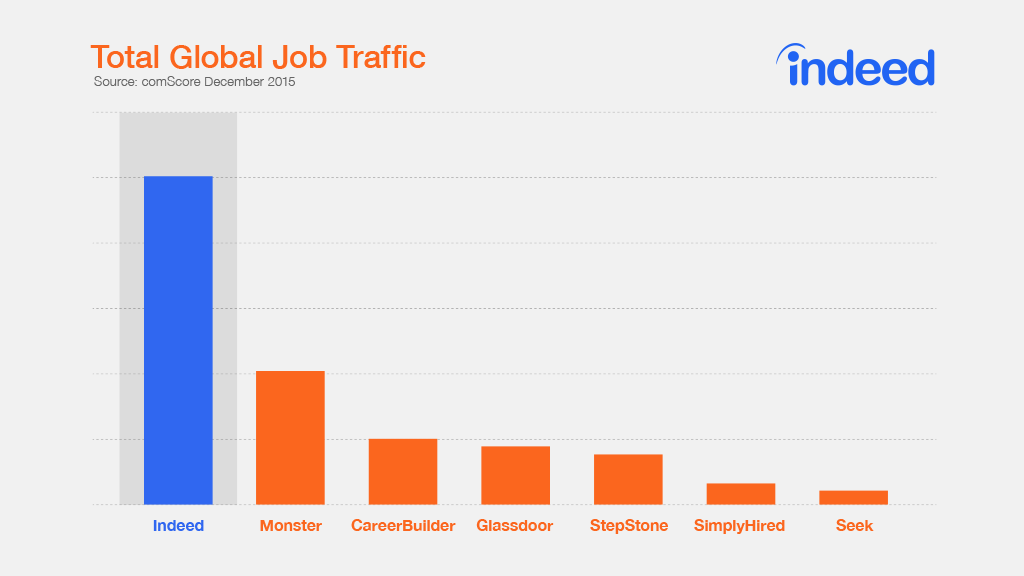 best-job-site-statistics