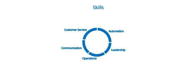 skills2-data-entry-resume