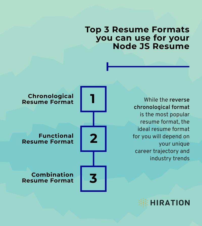 nodejs-resume-stages