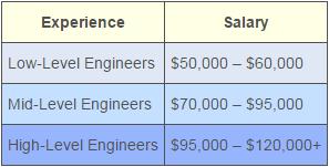 network-engineer-salary