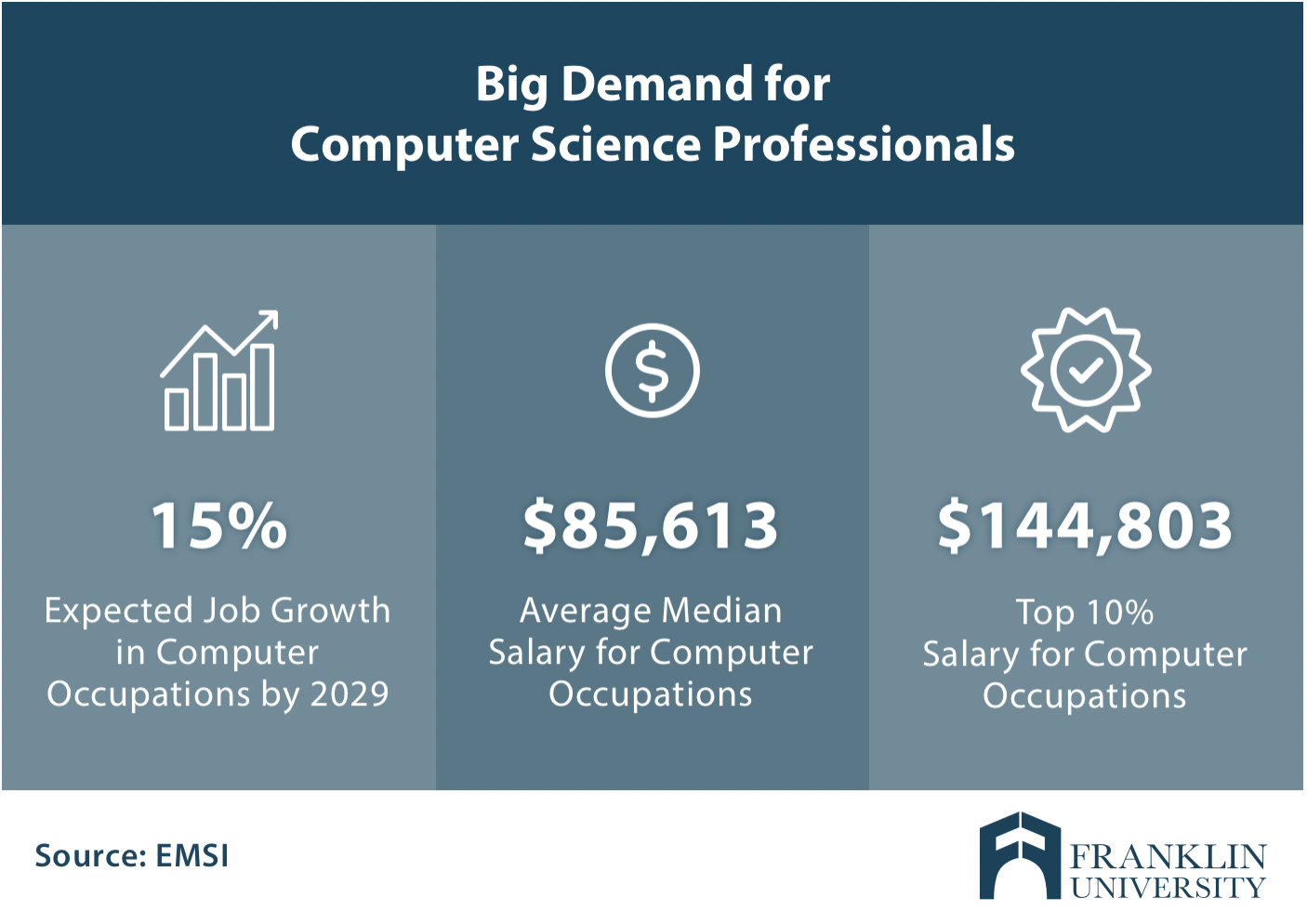 Computer_Science_Professional_Salary