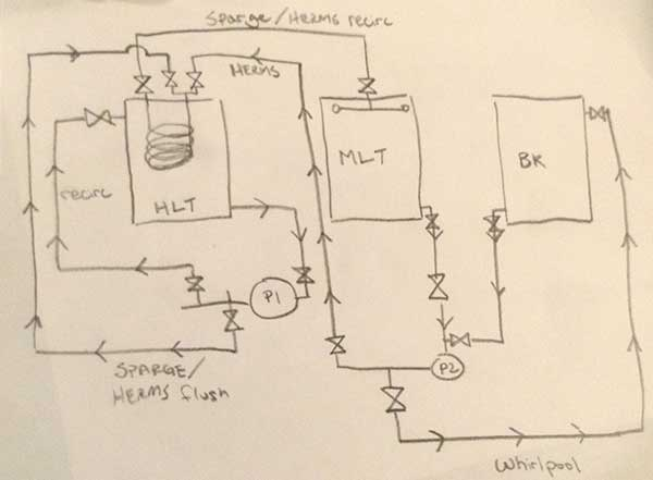 How To Build A Herms Lid American Homebrewers Association